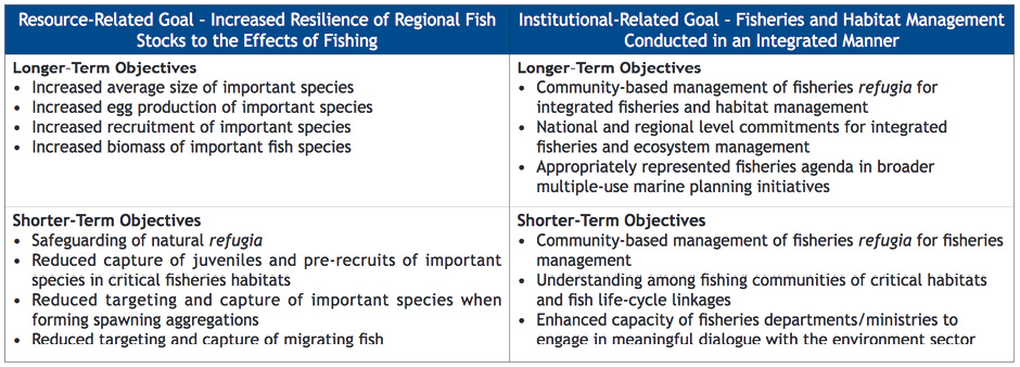 Short term vs long term objectives of resource and institutional related goals of fisheries refugia