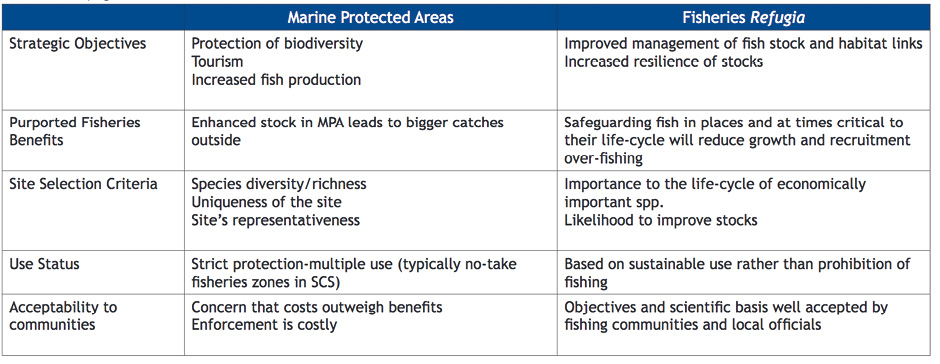 Comparison between the objectives, benefits, site selection criteria, use and acceptability of traditional MPAs and fisheries refugia