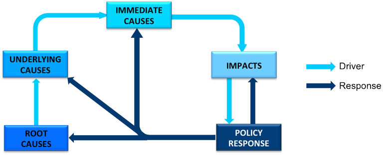 CCA policy response diagram.png