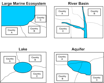 The Four Types of Transboundary Water Systems