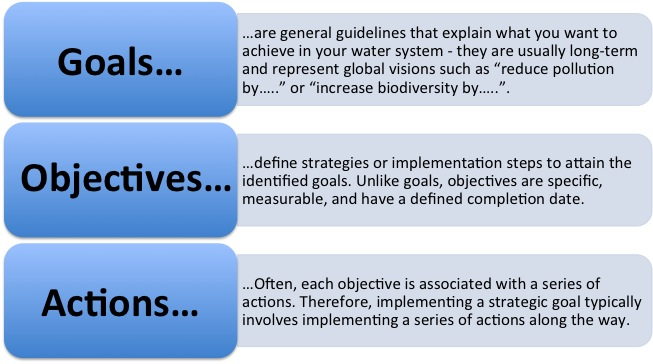 goals objectives actions.jpg